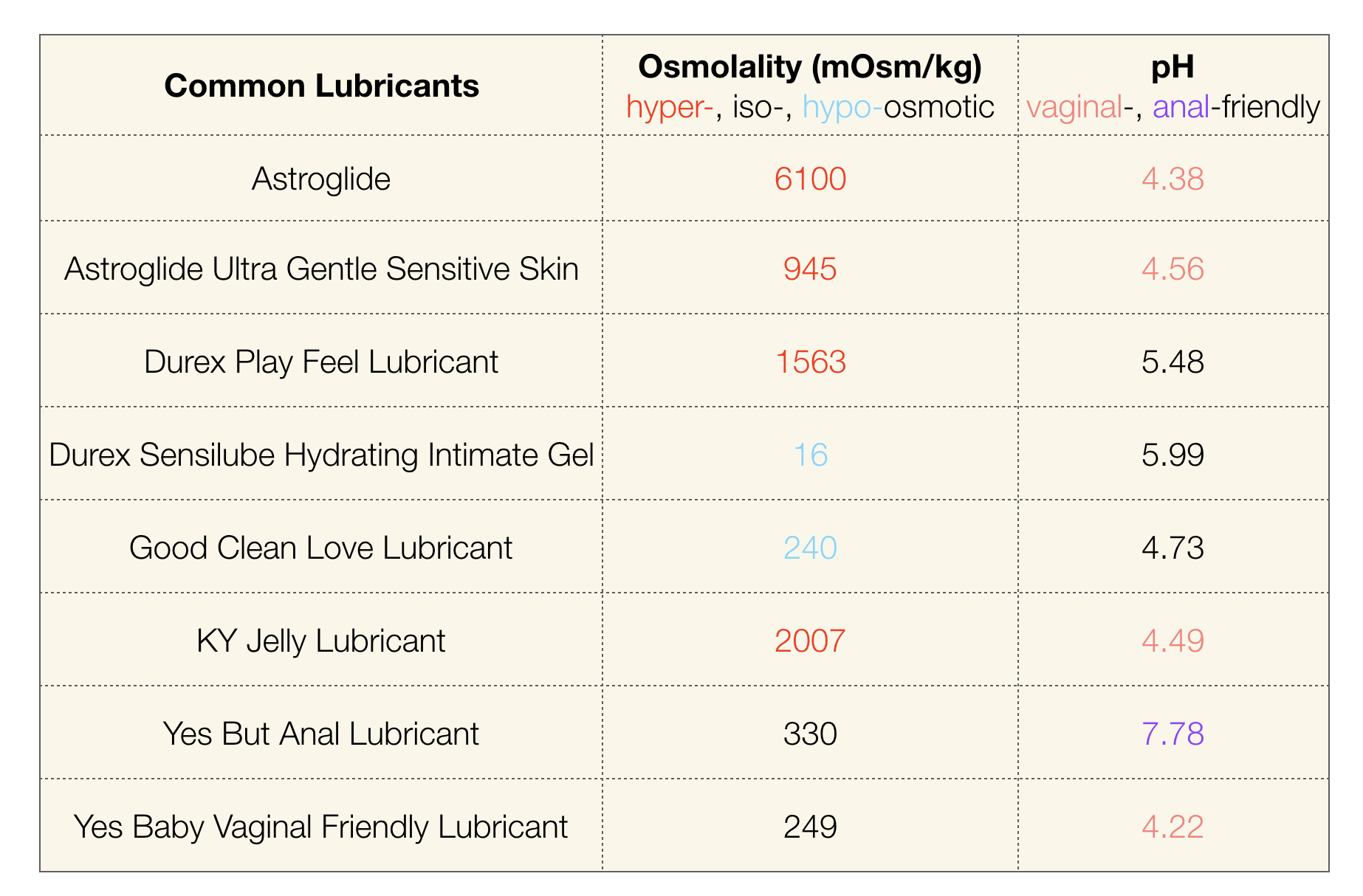 A chart detailing common lubricants and their osmolality as well as their pH, and whether the pH is vaginal- or anal-friendly.