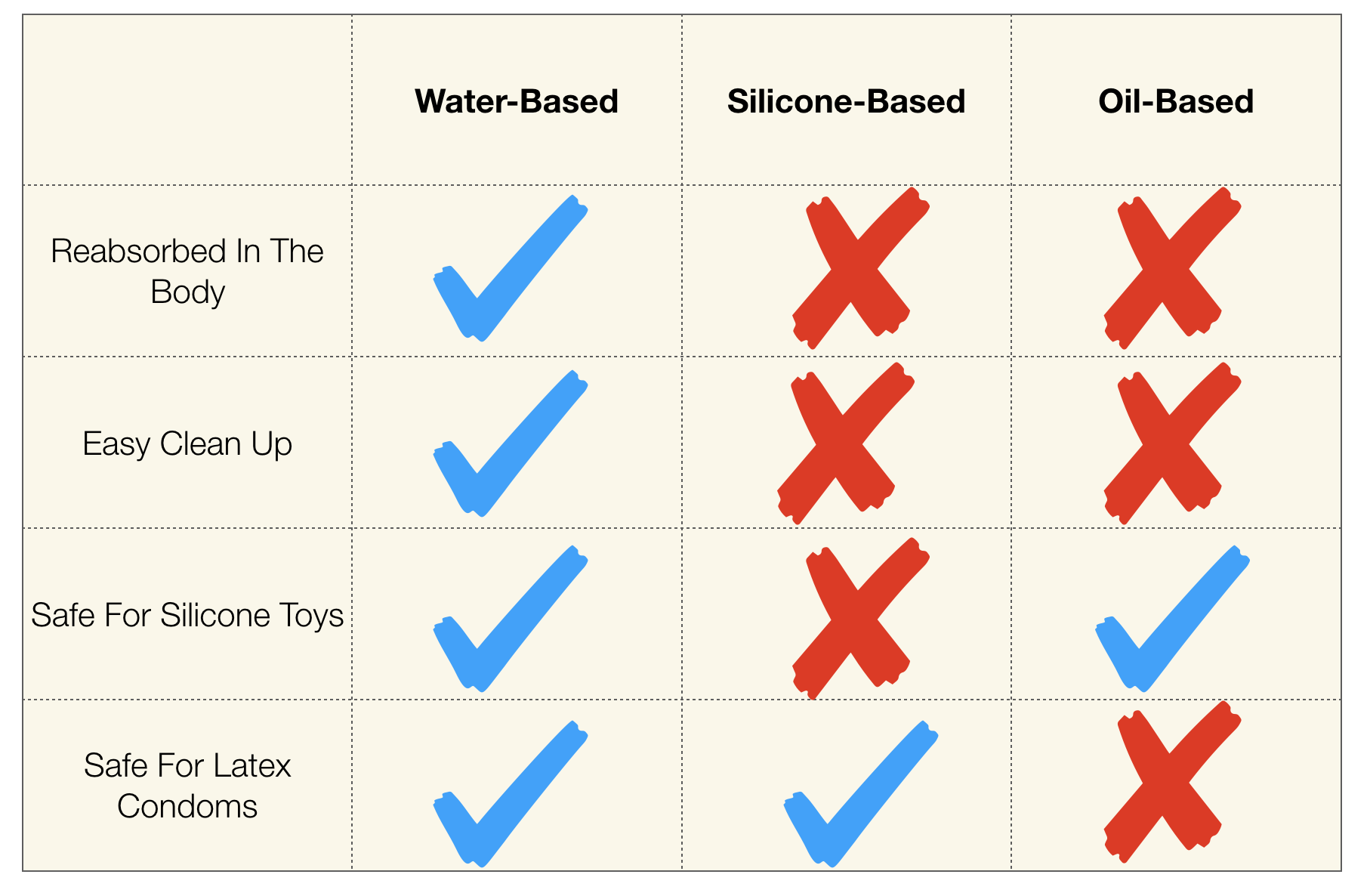 A chart outlining the attributes of water-, silicone-, and oil-based lubricants.