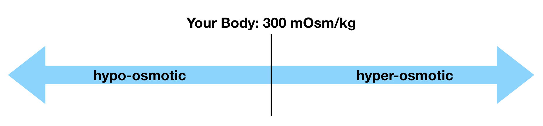 A scale of osmolality, with your body's 300 mOsm/kg in the center.