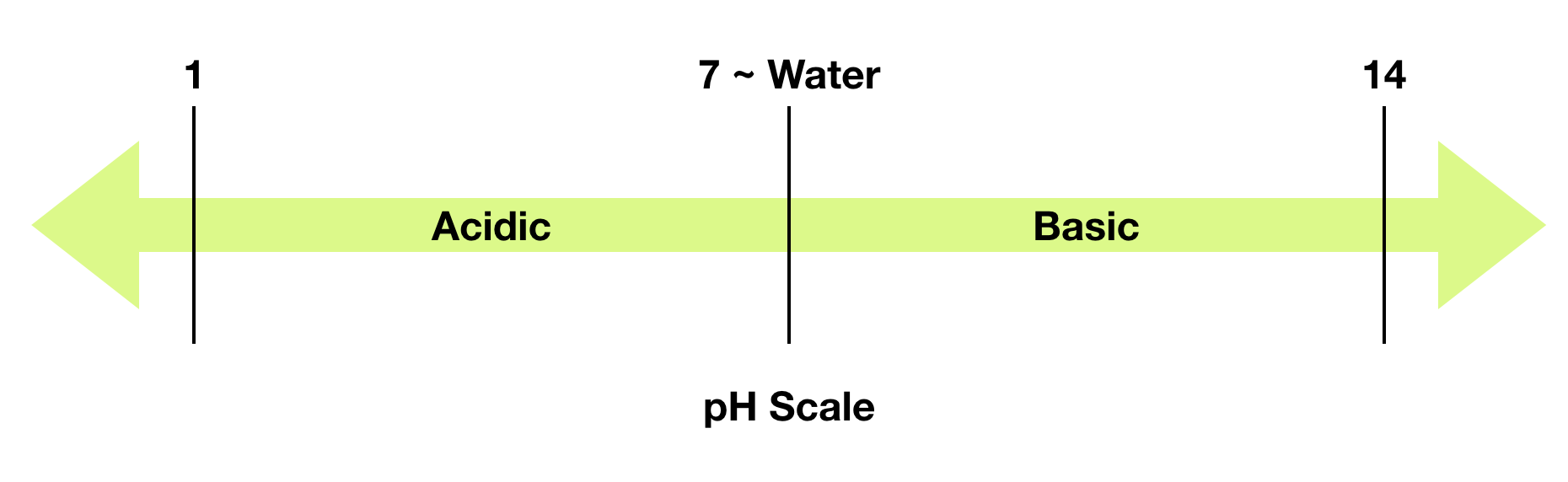 A pH scale with water in the center, with a pH of 7.